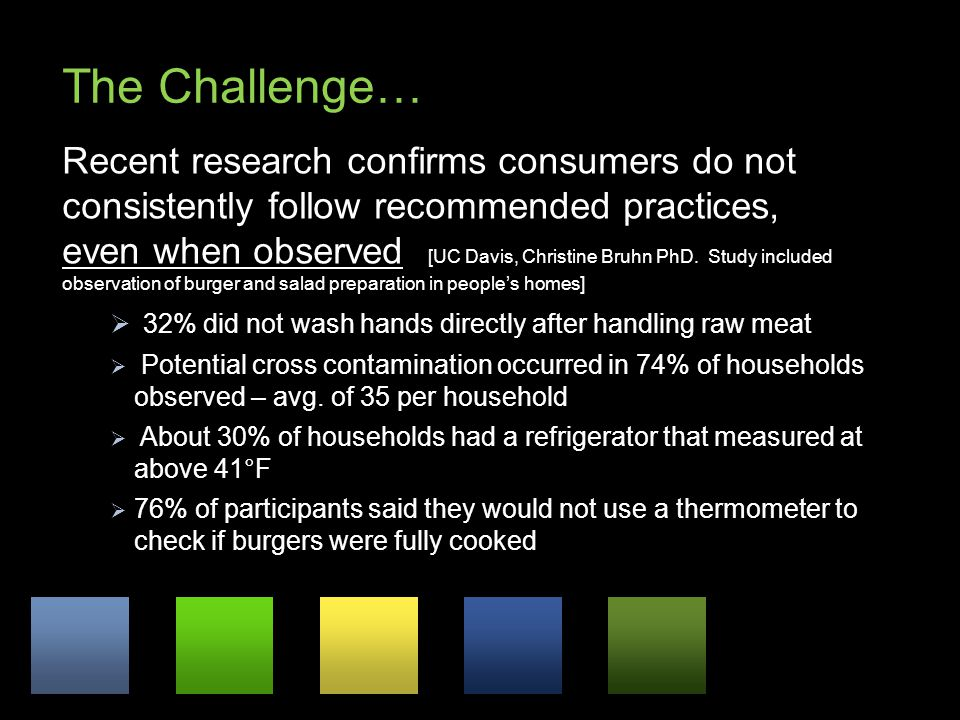 The Challenge… Recent research confirms consumers do not consistently follow recommended practices, even when observed [UC Davis, Christine Bruhn PhD.