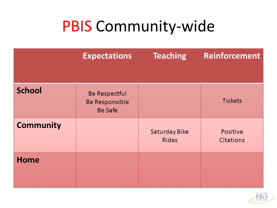 PBIS Community-wide Be Respectful Be Responsible Be Safe Saturday Bike Rides Positive Citations Tickets