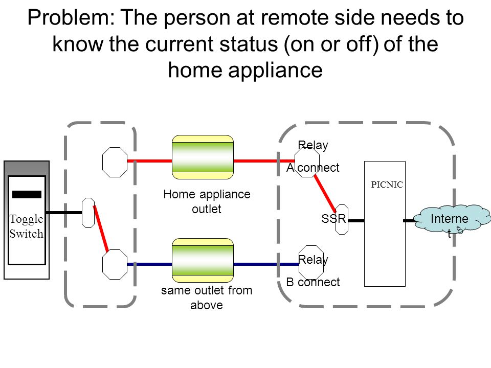 Problem: The person at remote side needs to know the current status (on or off) of the home appliance PICNIC Toggle Switch Home appliance outlet Relay B connect SSR Interne t same outlet from above Relay A connect