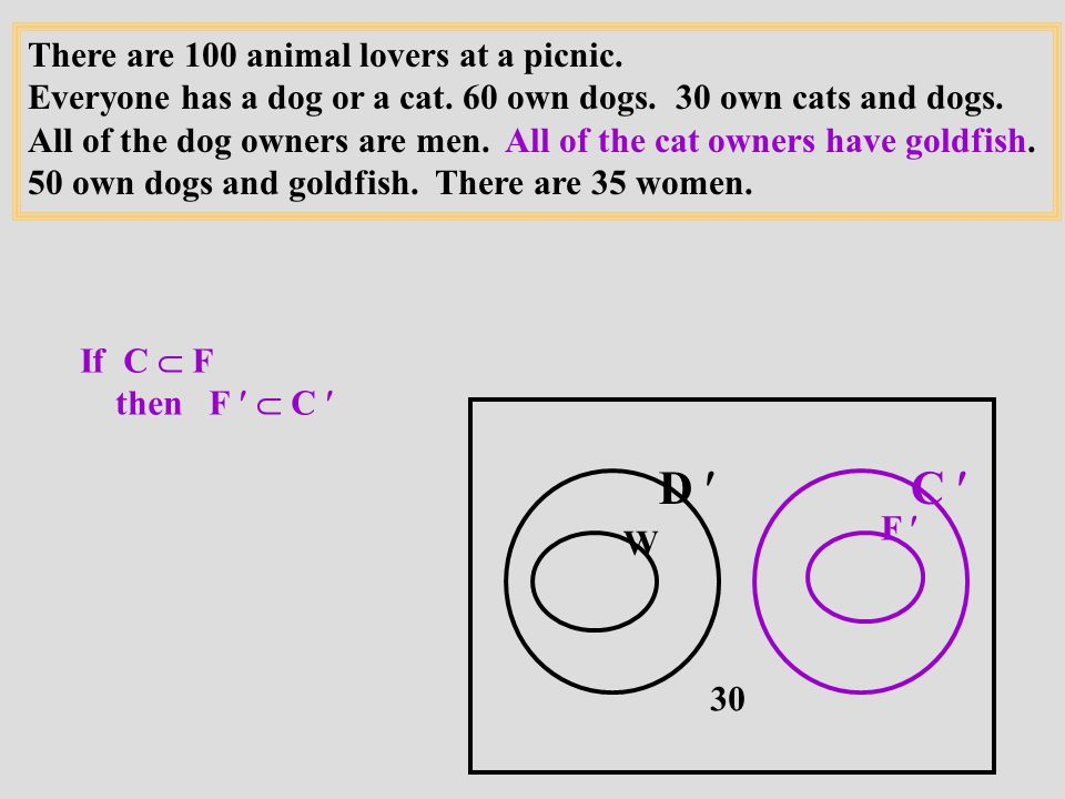 There are 100 animal lovers at a picnic. Everyone has a dog or a cat.