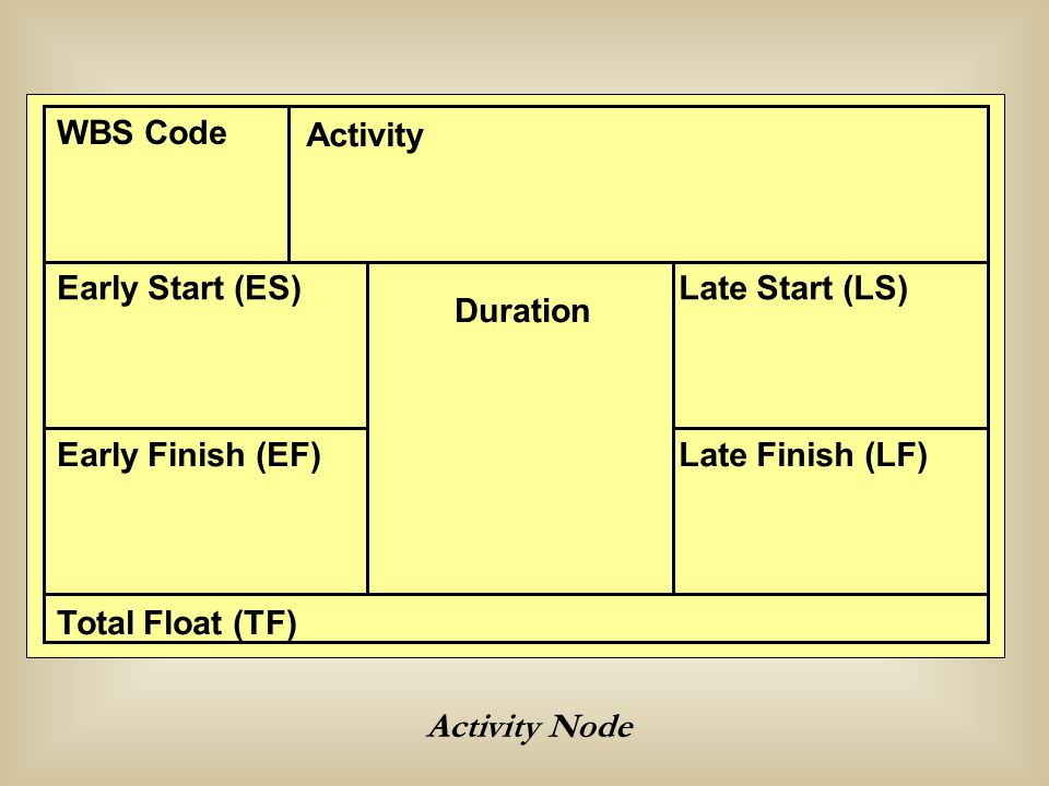 Activity Node WBS Code Activity Late Start (LS) Late Finish (LF) Early Start (ES) Early Finish (EF) Total Float (TF) Duration