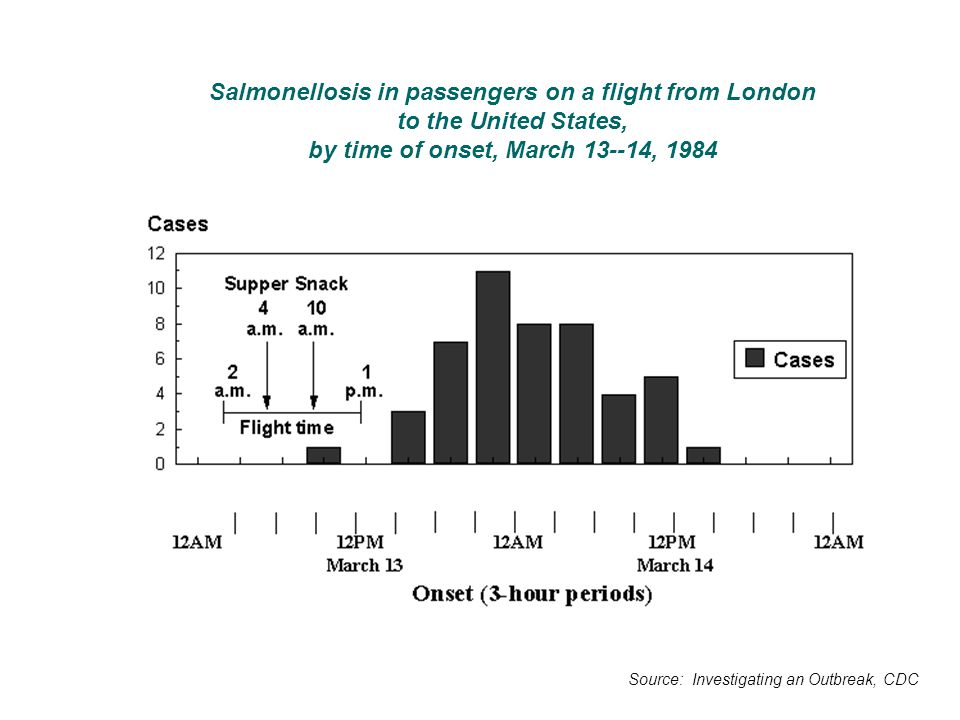 Salmonellosis in passengers on a flight from London to the United States, by time of onset, March 13--14, 1984 Source: Investigating an Outbreak, CDC