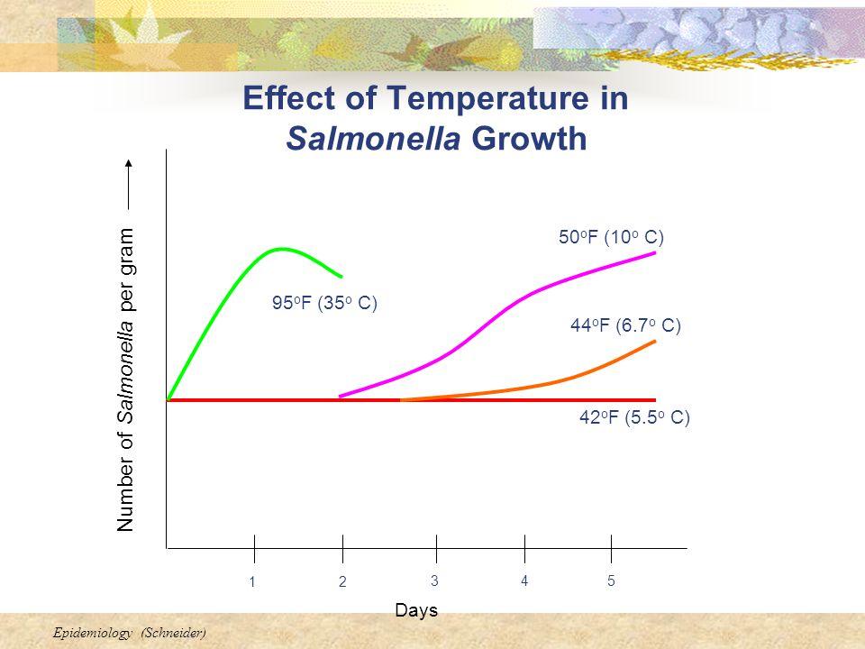 Epidemiology (Schneider) Effect of Temperature in Salmonella Growth Number of Salmonella per gram Days 21 453 95 o F (35 o C) 50 o F (10 o C) 44 o F (6.7 o C) 42 o F (5.5 o C)