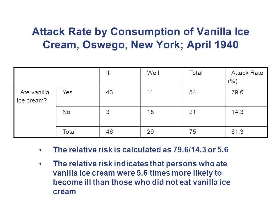 Attack Rate by Consumption of Vanilla Ice Cream, Oswego, New York; April 1940 IllWellTotal Attack Rate (%) Ate vanilla ice cream.
