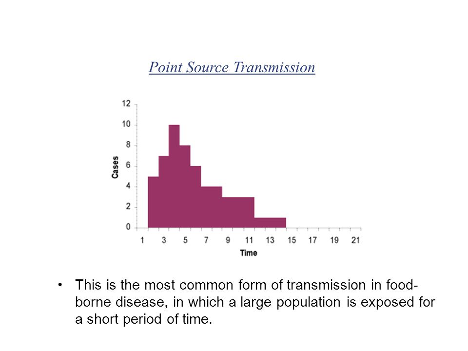 This is the most common form of transmission in food- borne disease, in which a large population is exposed for a short period of time.