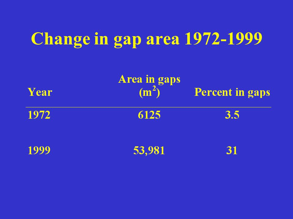 Change in gap area 1972-1999
