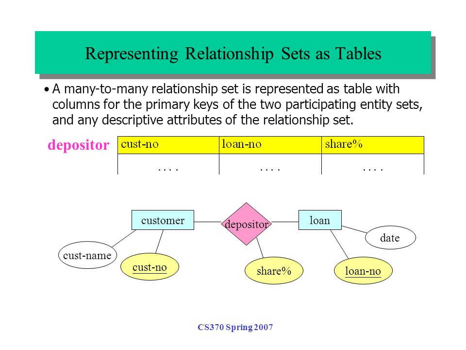 CS370 Spring 2007 Representing Relationship Sets as Tables depositor A many-to-many relationship set is represented as table with columns for the primary keys of the two participating entity sets, and any descriptive attributes of the relationship set.