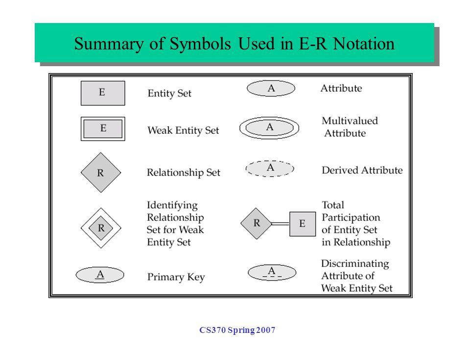 CS370 Spring 2007 Summary of Symbols Used in E-R Notation