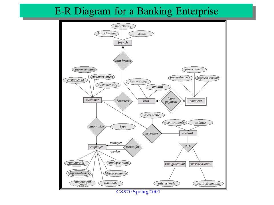 CS370 Spring 2007 E-R Diagram for a Banking Enterprise