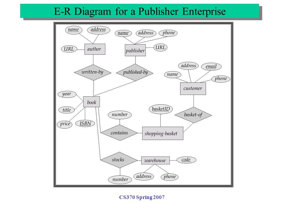 CS370 Spring 2007 E-R Diagram for Exercise 2.12 E-R Diagram for a Publisher Enterprise