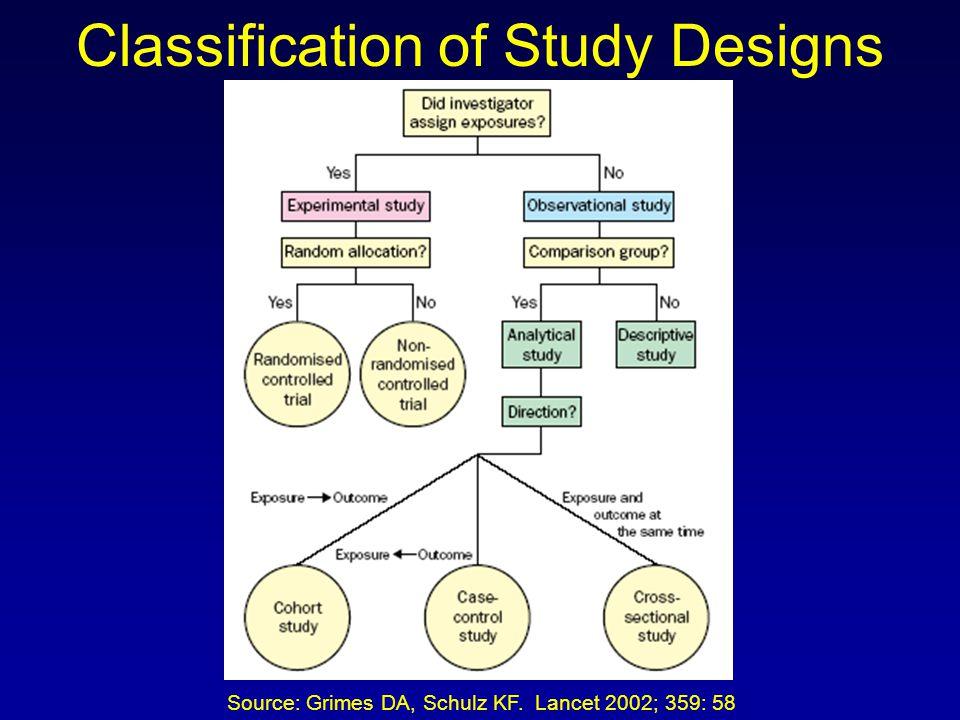 Classification of Study Designs Source: Grimes DA, Schulz KF. Lancet 2002; 359: 58