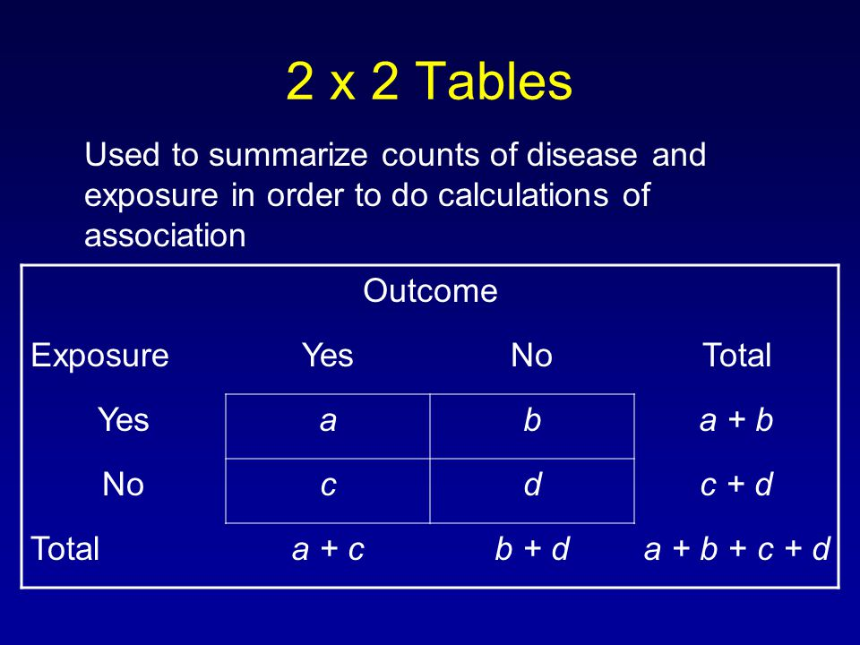2 x 2 Tables Used to summarize counts of disease and exposure in order to do calculations of association Outcome ExposureYesNoTotal Yesaba + b Nocdc + d Totala + cb + da + b + c + d