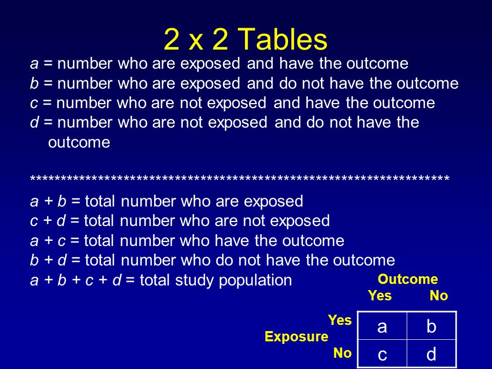 2 x 2 Tables a = number who are exposed and have the outcome b = number who are exposed and do not have the outcome c = number who are not exposed and have the outcome d = number who are not exposed and do not have the outcome ****************************************************************** a + b = total number who are exposed c + d = total number who are not exposed a + c = total number who have the outcome b + d = total number who do not have the outcome a + b + c + d = total study population ab cd Outcome Yes No Yes Exposure No