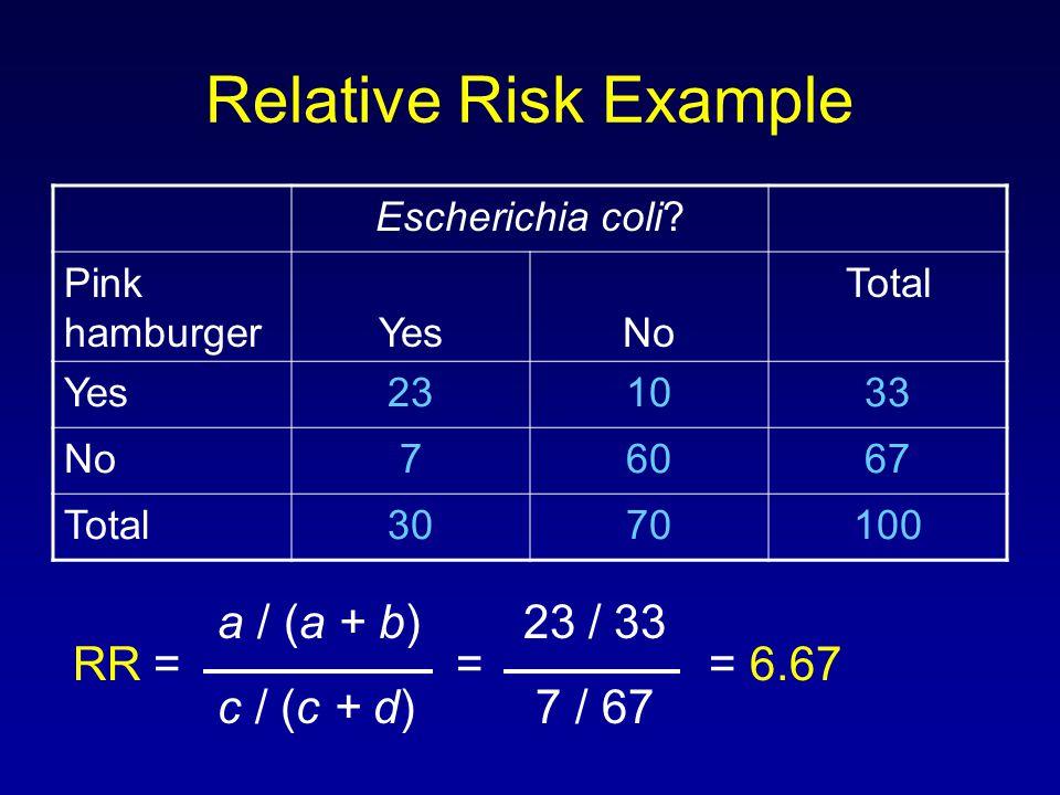 Relative Risk Example Escherichia coli? Pink hamburgerYesNo Total Yes231033 No76067 Total3070100 a / (a + b) 23 / 33 RR = == 6.67 c / (c + d) 7 / 67