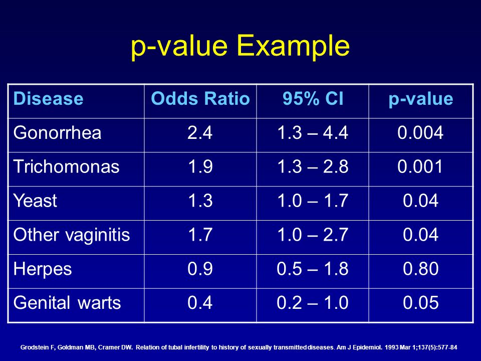 p-value Example DiseaseOdds Ratio95% CIp-value Gonorrhea2.41.3 – 4.40.004 Trichomonas1.91.3 – 2.80.001 Yeast1.31.0 – 1.70.04 Other vaginitis1.71.0 – 2.70.04 Herpes0.90.5 – 1.80.80 Genital warts0.40.2 – 1.00.05 Grodstein F, Goldman MB, Cramer DW.