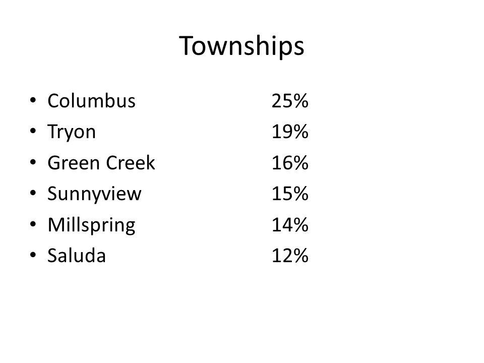 Townships Columbus 25% Tryon 19% Green Creek 16% Sunnyview 15% Millspring 14% Saluda 12%