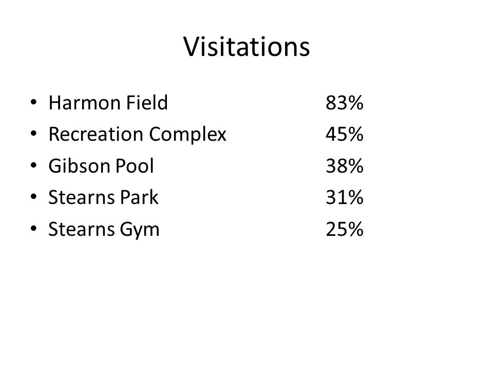 Visitations Harmon Field 83% Recreation Complex 45% Gibson Pool 38% Stearns Park 31% Stearns Gym 25%