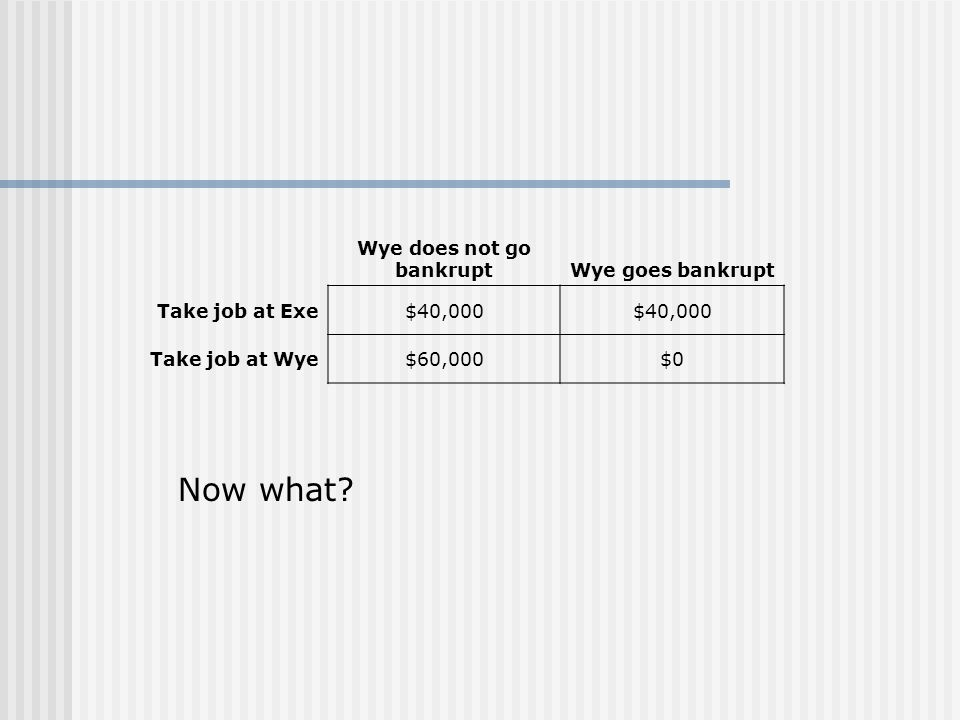 Wye does not go bankruptWye goes bankrupt Take job at Exe$40,000 Take job at Wye$60,000$0 Now what