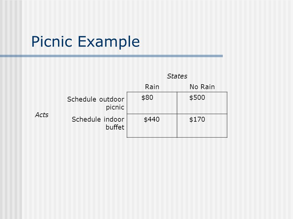 Picnic Example States RainNo Rain Acts Schedule outdoor picnic $80 $500 Schedule indoor buffet $440 $170