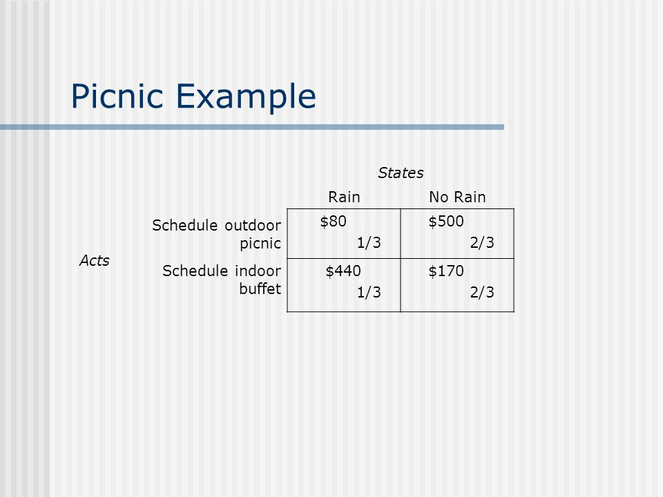 Picnic Example States RainNo Rain Acts Schedule outdoor picnic $80 1/3 $500 2/3 Schedule indoor buffet $440 1/3 $170 2/3