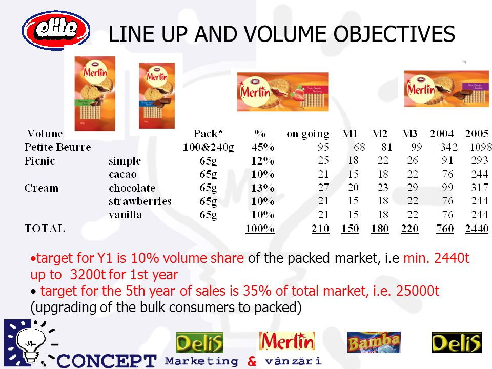 LINE UP AND VOLUME OBJECTIVES target for Y1 is 10% volume share of the packed market, i.e min.
