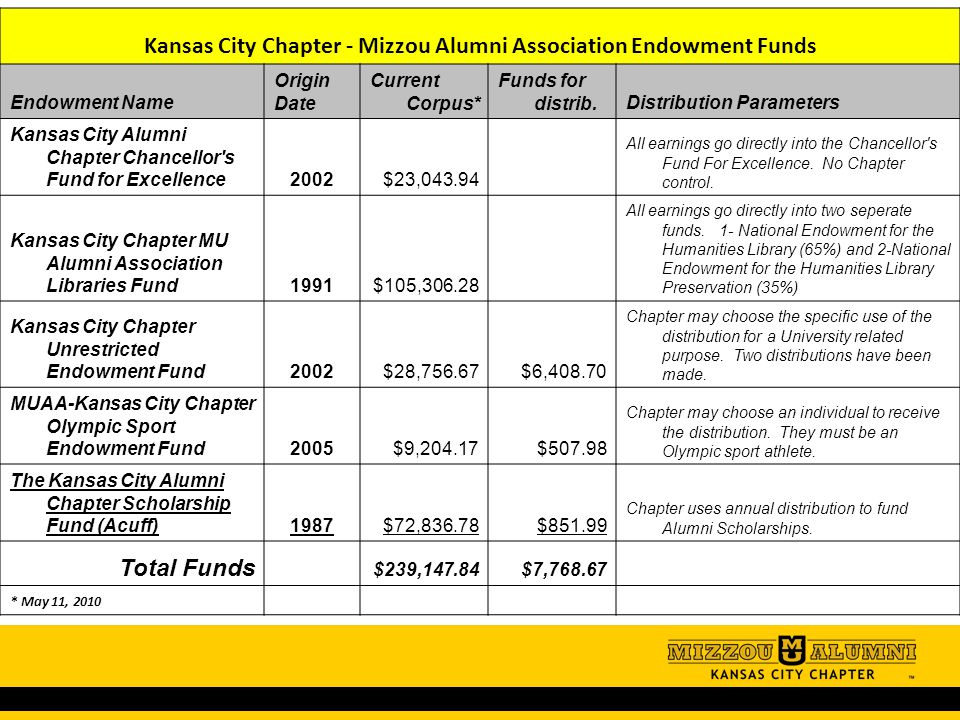 Kansas City Chapter - Mizzou Alumni Association Endowment Funds Endowment Name Origin Date Current Corpus* Funds for distrib.Distribution Parameters K