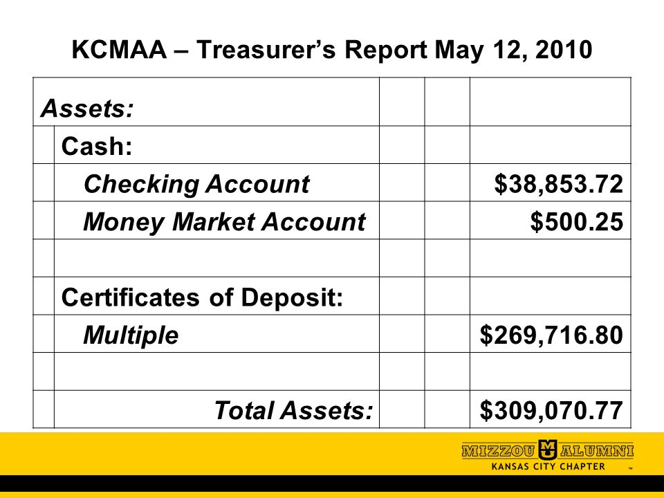 KCMAA – Treasurer's Report May 12, 2010 Assets: Cash: Checking Account $38,853.72 Money Market Account $500.25 Certificates of Deposit: Multiple $269,716.80 Total Assets: $309,070.77