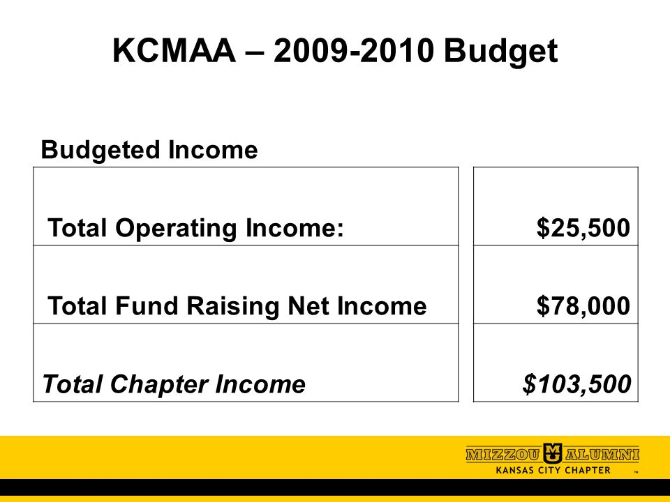 KCMAA – 2009-2010 Budget Budgeted Income Total Operating Income:$25,500 Total Fund Raising Net Income$78,000 Total Chapter Income$103,500