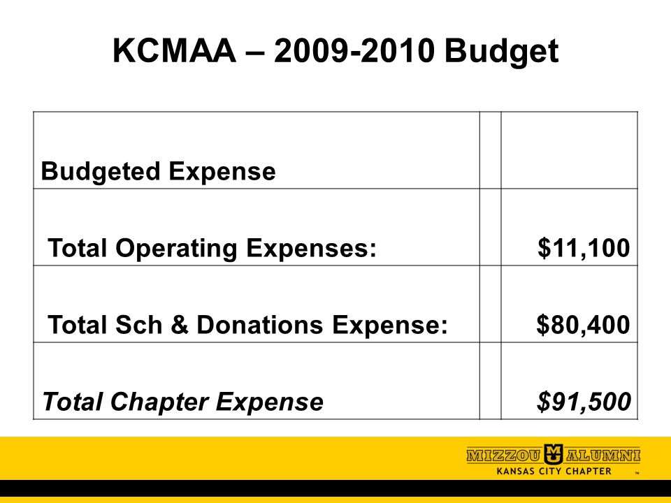 KCMAA – 2009-2010 Budget Budgeted Expense Total Operating Expenses: $11,100 Total Sch & Donations Expense: $80,400 Total Chapter Expense $91,500