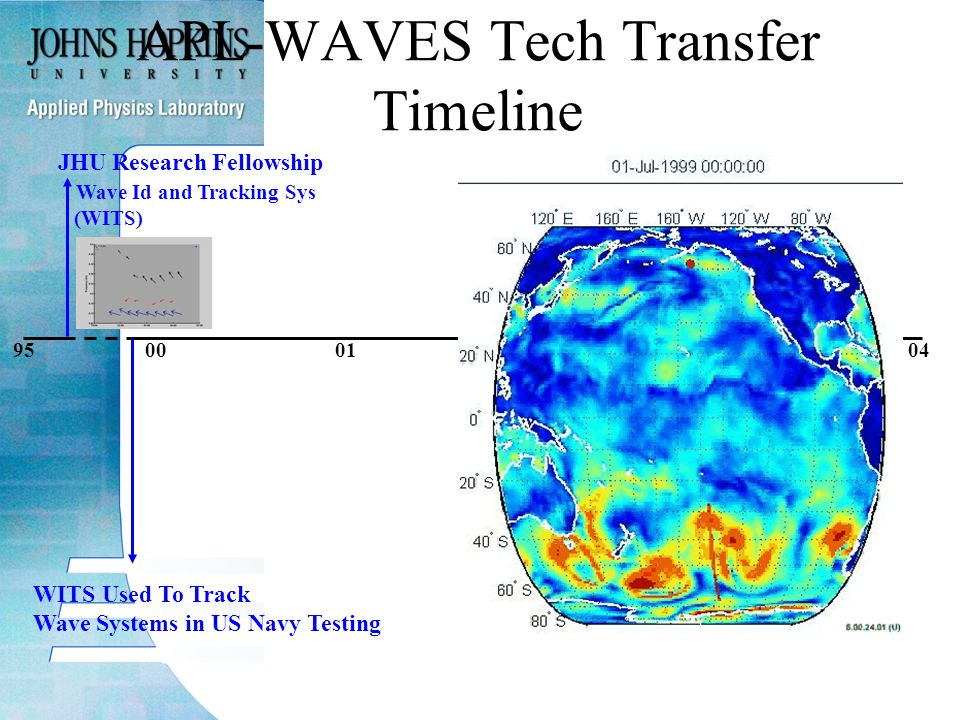 950001020304 APL-WAVES Tech Transfer Timeline JHU Research Fellowship Wave Id and Tracking Sys (WITS) WITS Used To Track Wave Systems in US Navy Testing