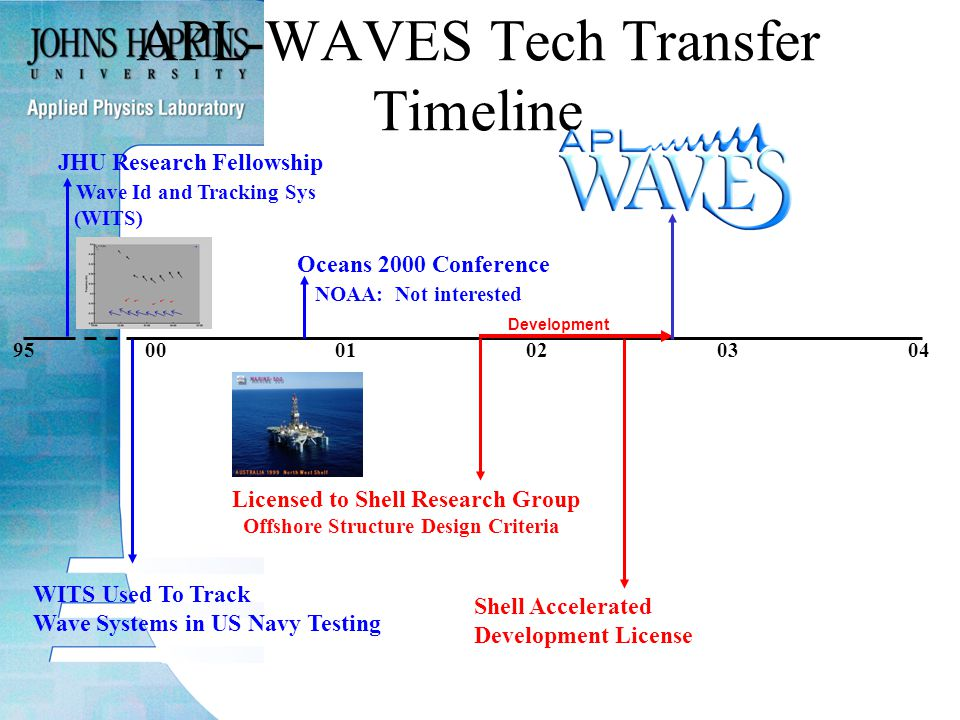 950001020304 APL-WAVES Tech Transfer Timeline JHU Research Fellowship Wave Id and Tracking Sys (WITS) WITS Used To Track Wave Systems in US Navy Testing Oceans 2000 Conference NOAA: Not interested Development Shell Accelerated Development License Licensed to Shell Research Group Offshore Structure Design Criteria