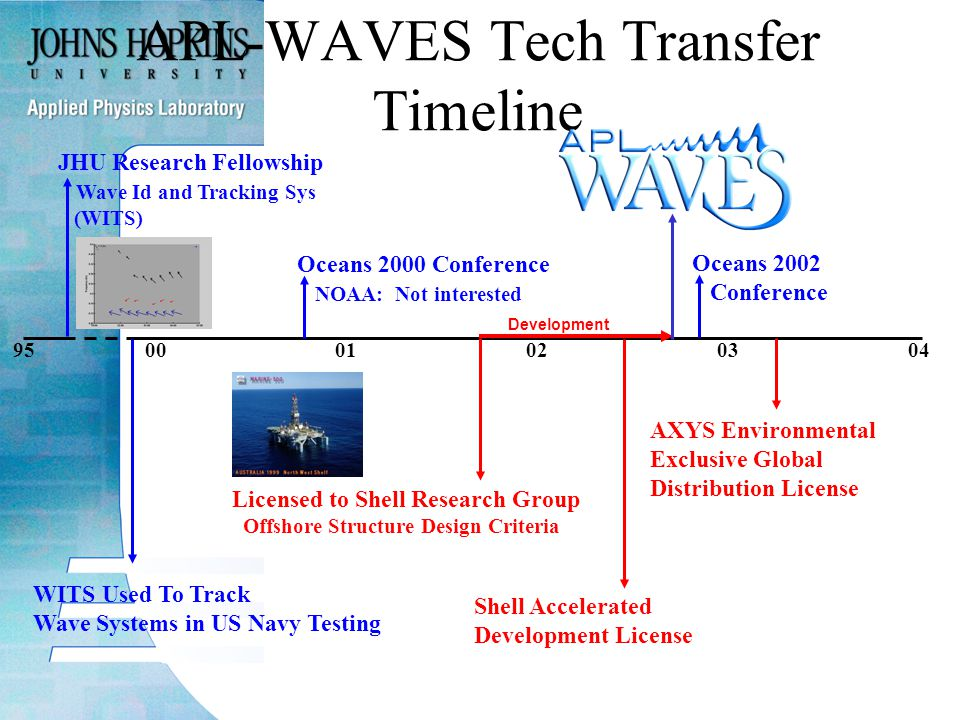 950001020304 APL-WAVES Tech Transfer Timeline JHU Research Fellowship Wave Id and Tracking Sys (WITS) WITS Used To Track Wave Systems in US Navy Testing Oceans 2000 Conference NOAA: Not interested Development Shell Accelerated Development License Licensed to Shell Research Group Offshore Structure Design Criteria Oceans 2002 Conference AXYS Environmental Exclusive Global Distribution License