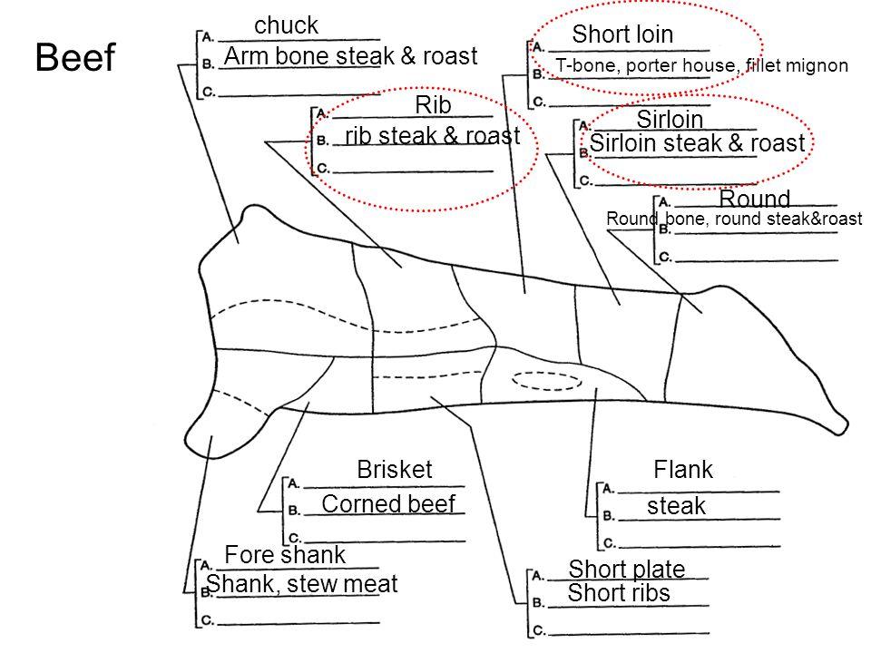 Beef chuck Rib Short loin Sirloin Round Flank Short plate Brisket Fore shank Arm bone steak & roast T-bone, porter house, fillet mignon Sirloin steak