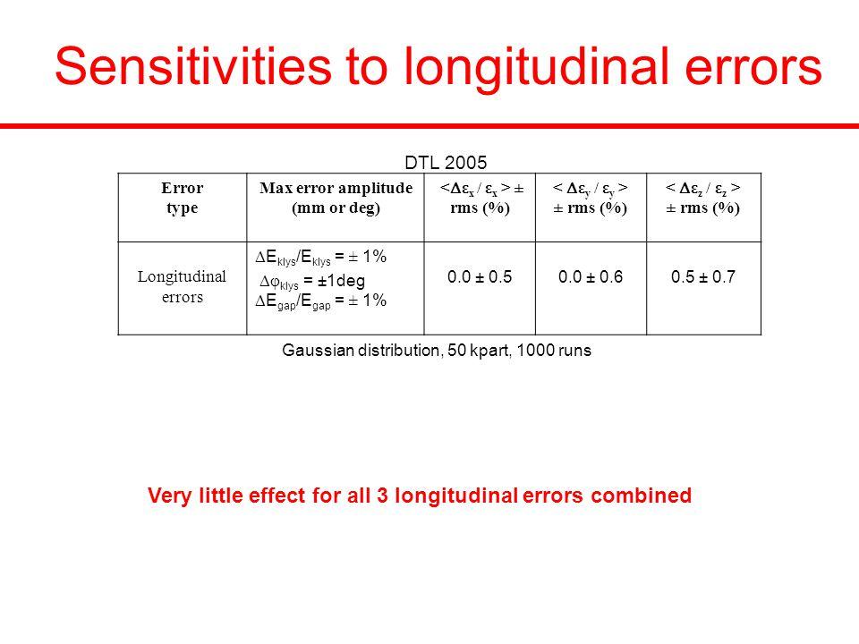 Sensitivities to longitudinal errors Gaussian distribution, 50 kpart, 1000 runs Error type Max error amplitude (mm or deg) ± rms (%) ± rms (%) ± rms (%) Longitudinal errors  E klys /E klys = ± 1%  φ klys = ±1deg  E gap /E gap = ± 1% 0.0 ± 0.50.0 ± 0.60.5 ± 0.7 Very little effect for all 3 longitudinal errors combined DTL 2005