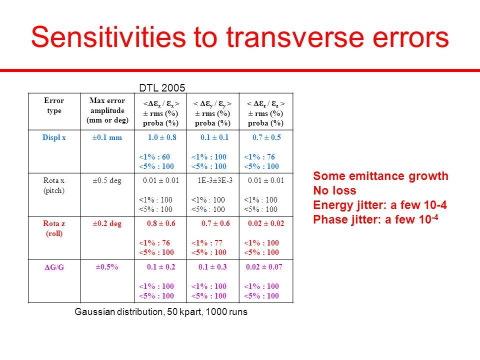 Sensitivities to transverse errors Gaussian distribution, 50 kpart, 1000 runs Error type Max error amplitude (mm or deg) ± rms (%) proba (%) ± rms (%) proba (%) ± rms (%) proba (%) Displ x±0.1 mm 1.0 ± 0.8 <1% : 60 <5% : 100 0.1 ± 0.1 <1% : 100 <5% : 100 0.7 ± 0.5 <1% : 76 <5% : 100 Rota x (pitch) ±0.5 deg 0.01 ± 0.01 <1% : 100 <5% : 100 1E-3±3E-3 <1% : 100 <5% : 100 0.01 ± 0.01 <1% : 100 <5% : 100 Rota z (roll) ±0.2 deg 0.8 ± 0.6 <1% : 76 <5% : 100 0.7 ± 0.6 <1% : 77 <5% : 100 0.02 ± 0.02 <1% : 100 <5% : 100  G/G ±0.5% 0.1 ± 0.2 <1% : 100 <5% : 100 0.1 ± 0.3 <1% : 100 <5% : 100 0.02 ± 0.07 <1% : 100 <5% : 100 Some emittance growth No loss Energy jitter: a few 10-4 Phase jitter: a few 10 -4 DTL 2005