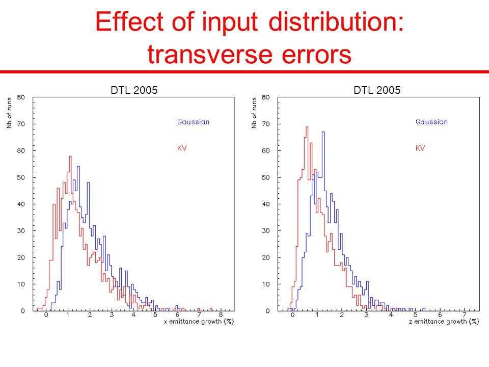 Effect of input distribution: transverse errors DTL 2005