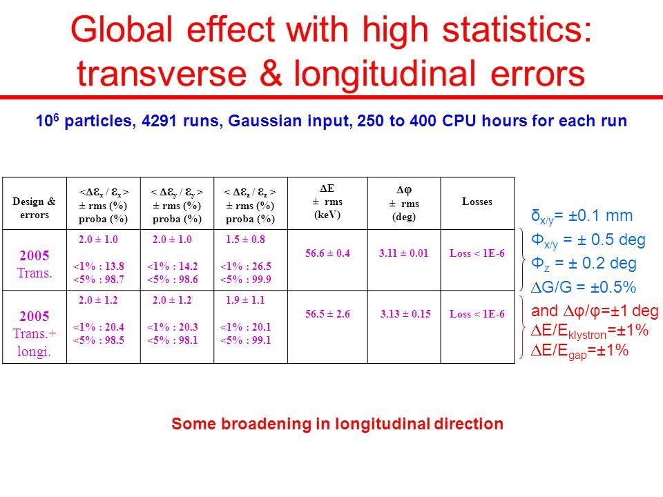 Global effect with high statistics: transverse & longitudinal errors and  φ/φ=±1 deg  E/E klystron =±1%  E/E gap =±1% Design & errors ± rms (%) proba (%) ± rms (%) proba (%) ± rms (%) proba (%)  E ± rms (keV)  φ ± rms (deg) Losses 2005 Trans.