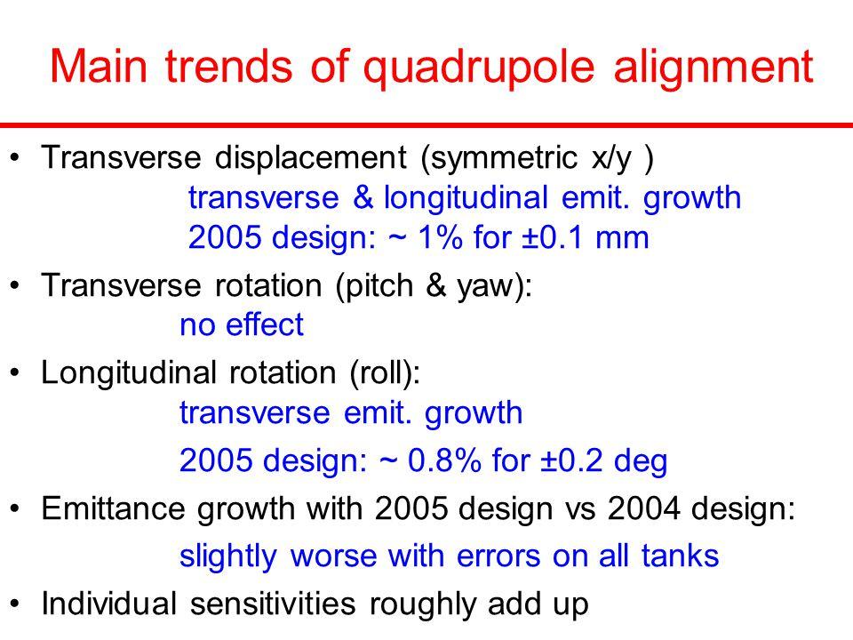 Main trends of quadrupole alignment Transverse displacement (symmetric x/y ) transverse & longitudinal emit.