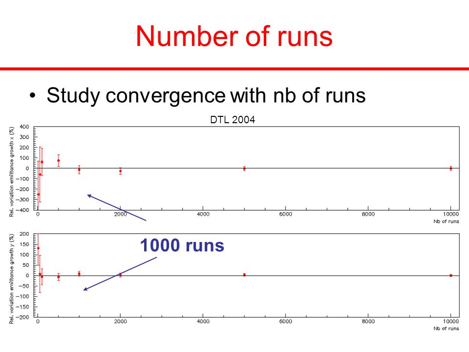 Number of runs Study convergence with nb of runs 1000 runs DTL 2004