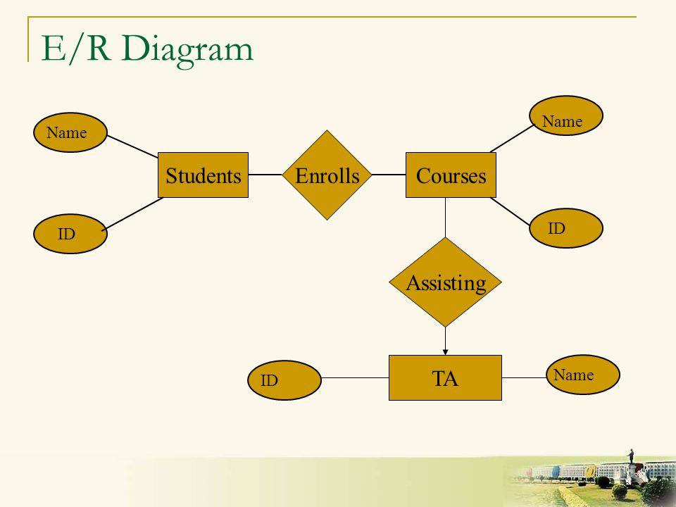 20 E/R Diagram StudentsCourses Enrolls ID Name ID Name Assisting TA ID Name