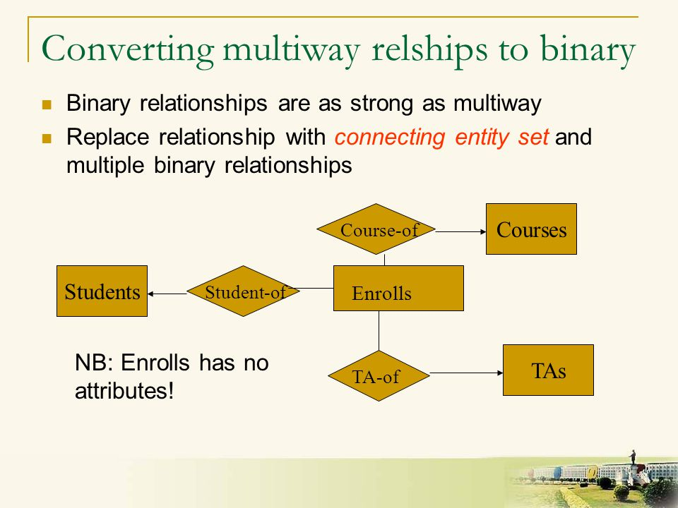 23 Converting multiway relships to binary Binary relationships are as strong as multiway Replace relationship with connecting entity set and multiple