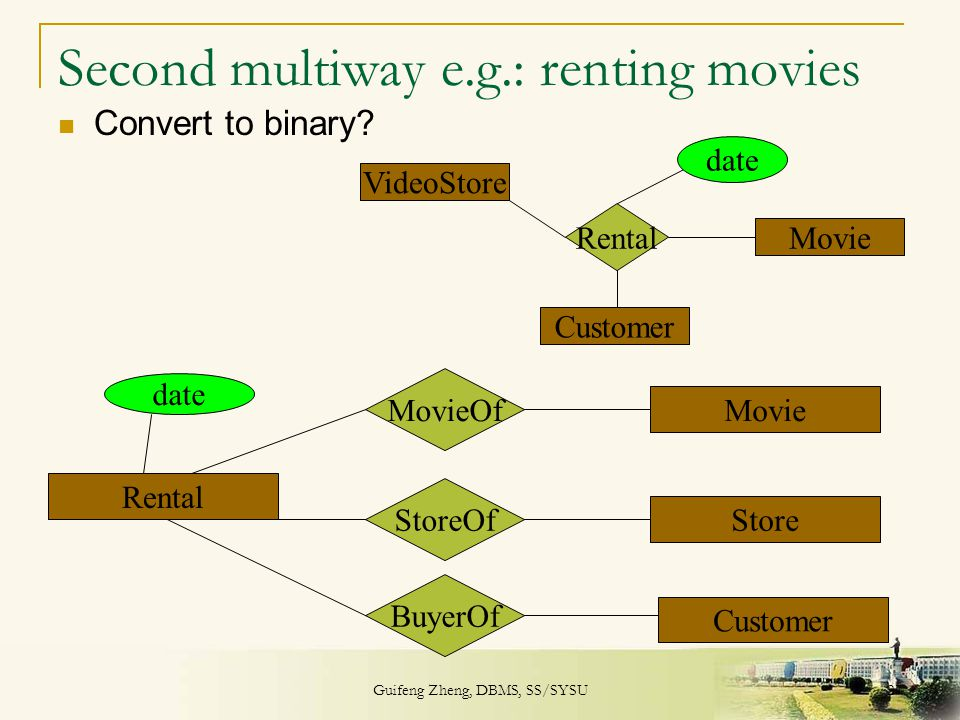 Guifeng Zheng, DBMS, SS/SYSU 27 Second multiway e.g.: renting movies Convert to binary? Rental VideoStore Customer Movie date Rental Customer Store Mo