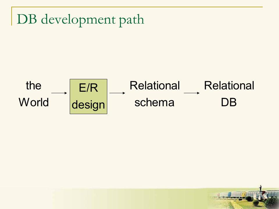 3 DB development path the World E/R design Relational schema Relational DB