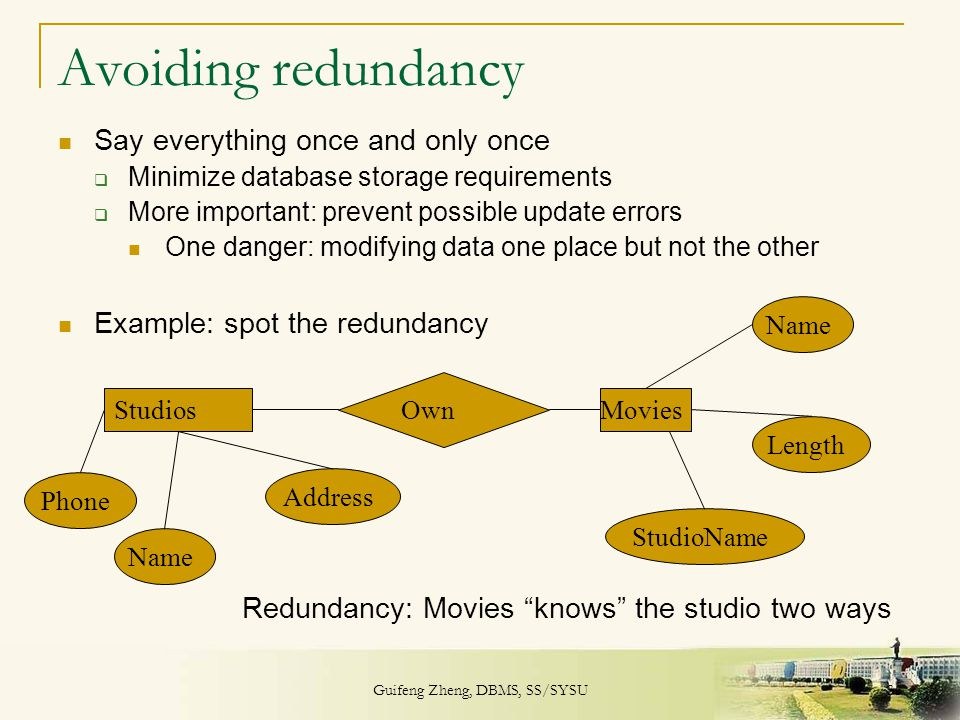Guifeng Zheng, DBMS, SS/SYSU 33 Avoiding redundancy Say everything once and only once  Minimize database storage requirements  More important: preve