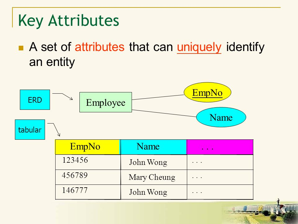 8 A set of attributes that can uniquely identify an entity Employee EmpNo Name ERD tabular Key Attributes