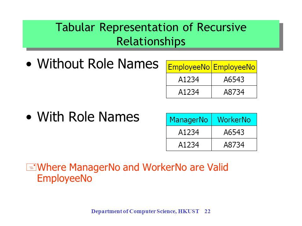 Department of Computer Science, HKUST 21 Recursive Relationship A relationship relating entitles of the same type Employees play different roles: mana