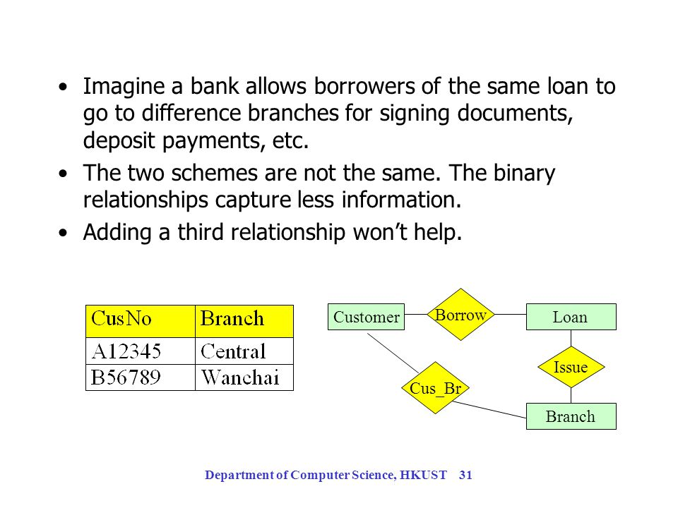 Department of Computer Science, HKUST 30 What are the Differences? A customer borrows a loan from a branch. A customer borrows a loan. A loan is issue