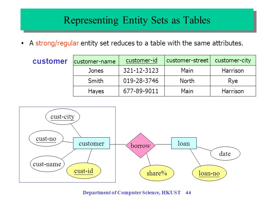 Department of Computer Science, HKUST 43 Translating ERDs into Tables Translating ERDs into Tables