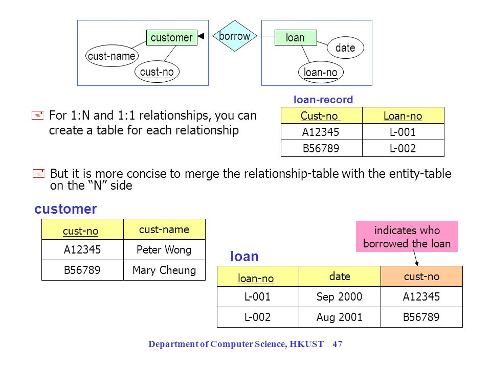 Department of Computer Science, HKUST 46 Representing Relationship Sets as Tables A many-to-many relationship set is represented as table with columns
