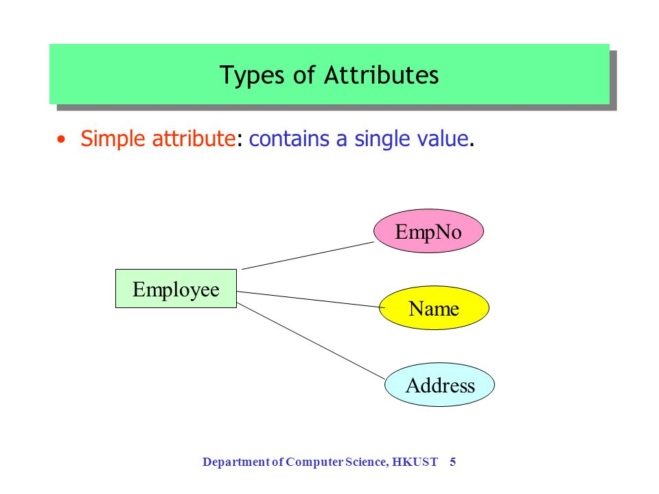 Department of Computer Science, HKUST 4 Attributes Properties of an entity or a relationship –name, address, weight, height are properties of a Person